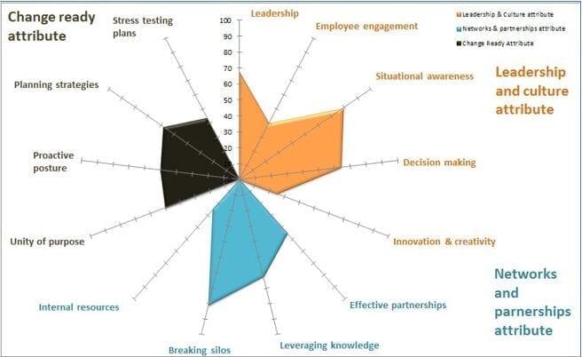 (Organisational Resilience) . Resiliencia Organizacional