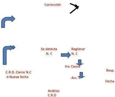 Gestión de no conformidades en Auditoría