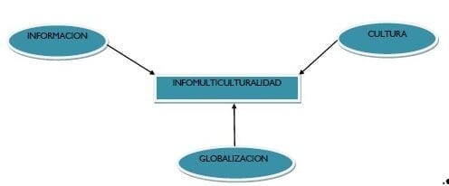 Infomulticulturalidad