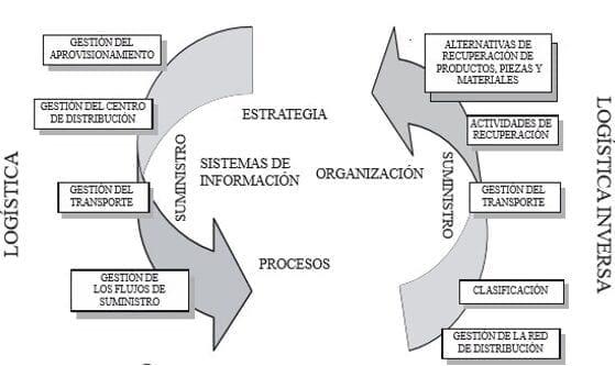 Diagrama de un Ciclo de Producción