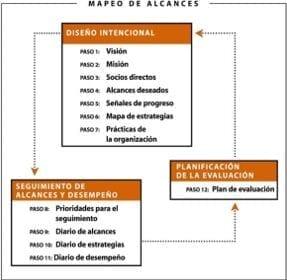 Estructura del Mapeo de Alcances