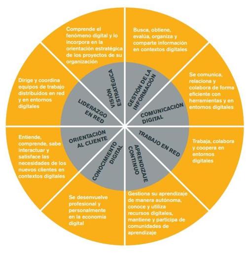 Modelo de Competencias Digitales