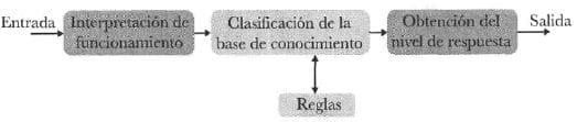 Proceso del manejo de un sistema difuso
