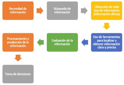 Proceso del manejo de la información difusa (Osorio Cortés, 2013)