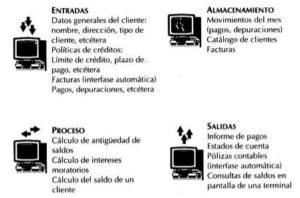 Actividades que realiza un sistema de información