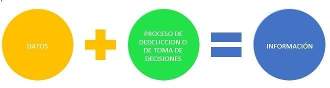 Datos, decisiones e información