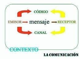 Contexto de la Comunicación