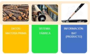 Datos, información y sistemas