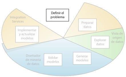Minería de Datos - Definir el Problema