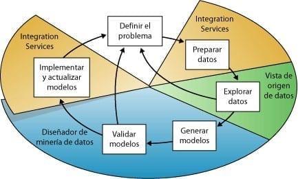 Diagrama Minería de Datos