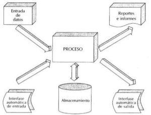 Diseño conceptual de un sistema de información