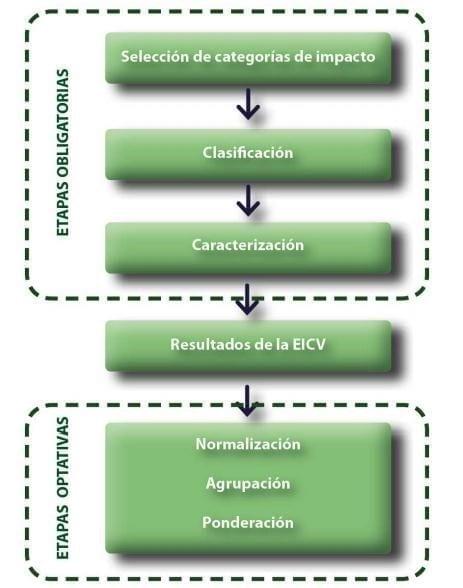 Elementos voluntarios y obligatorios de la EICV (Ecodisseny, 2011)