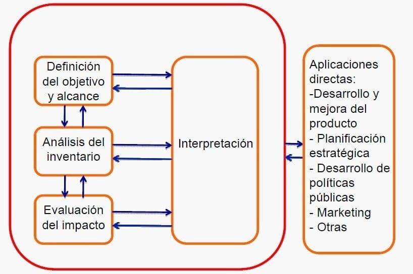 Etapas y aplicaciones ACV (ISO 14040, 2006)