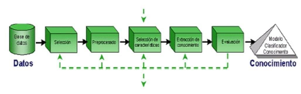 Fases del proyecto del Datamining (Vallejos, 2006)