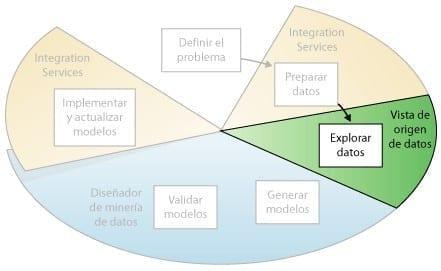 Minería de Datos - Explorar los Datos