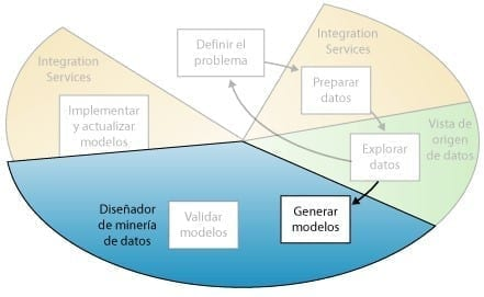 Minería de Datos - Generar Modelos