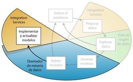 Minería de Datos - Implementar Modelos