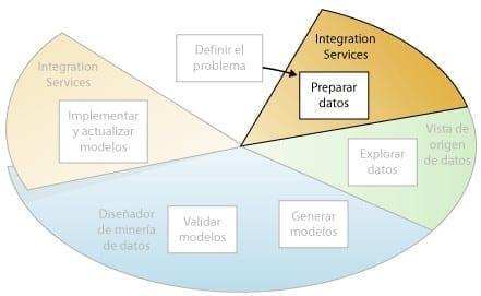 Minería de Datos - Preparar los Datos