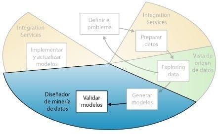 Minería de Datos - Validar Modelos