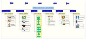 Orientación al cliente, mapeo por procesos