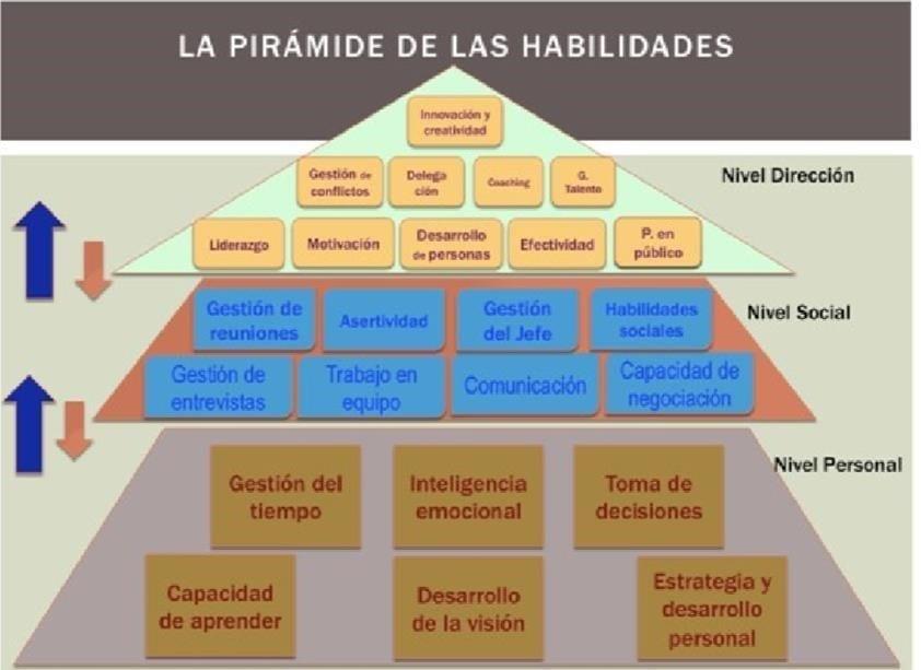 Pirámide de las Habilidades
