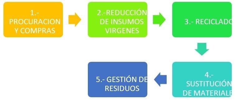 Procesos en Logística Inversa