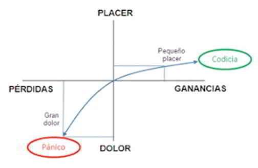 Relación entre ganancias y pérdidas, dolor y placer