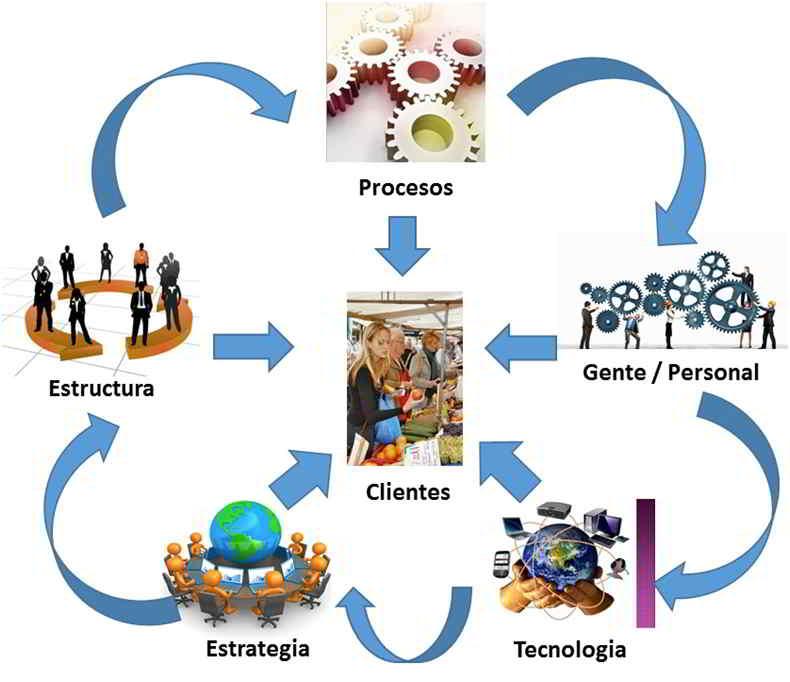 Componentes de la Alineación Empresarial