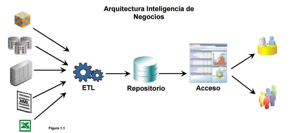 Solución de arquitectura de Inteligencia de Negocios
