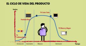 Esquema de Ciclo de vida de Producto