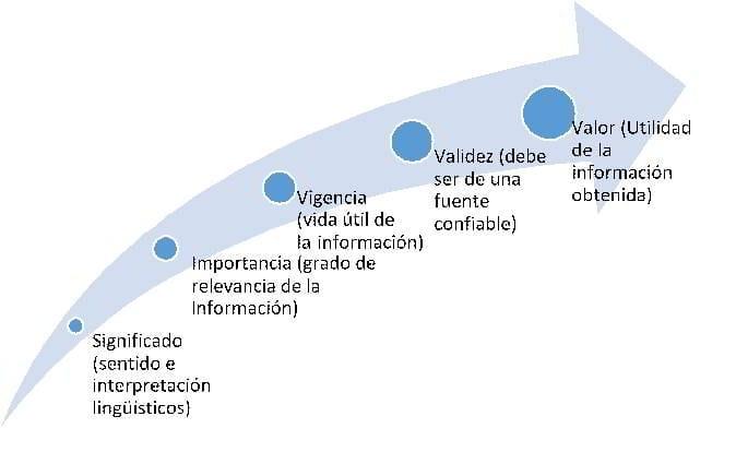 Creación de información