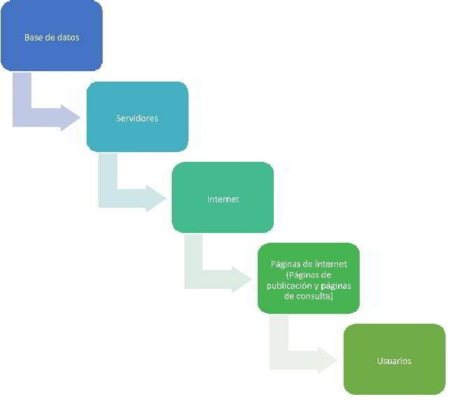 Estructura de las herramientas de comunicación por medio de Internet