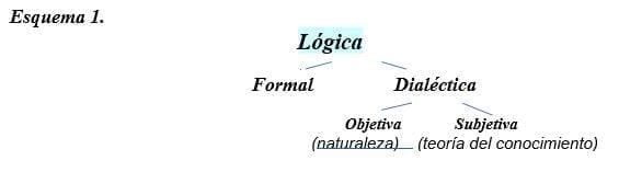 Lógica del Conocimiento Científico
