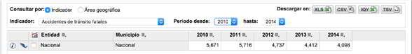 Número de accidentes viales fatales desde el 2010 a 2014