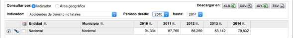 Número de accidentes viales no fatales desde el 2010 a 2014