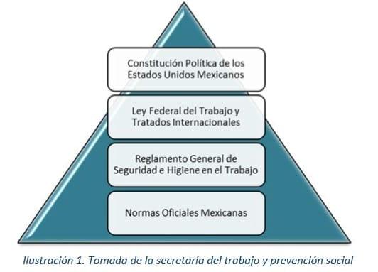 FUNDAMENTOS LEGALES DE LA SEGURIDAD E HIGIENE EN MÉXICO