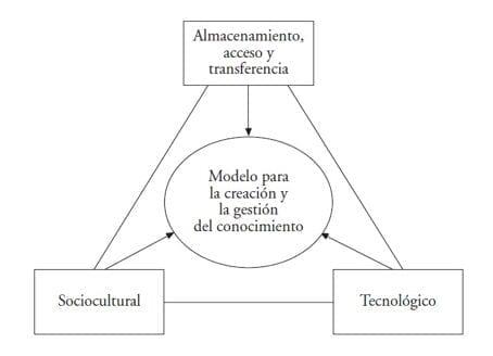 Tipología de modelos para la Gestión del conocimiento
