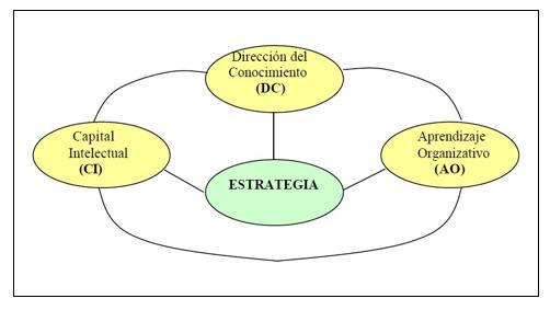 Triada Conceptual (Bueno, 2002) Gestión del Conocimiento