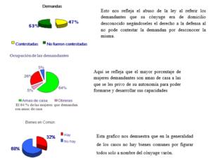 Análisis desde la perspectiva de género del divorcio en Nicaragua
