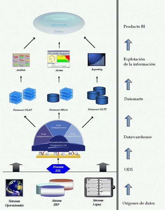 Arquitectura de la inteligencia en los negocios