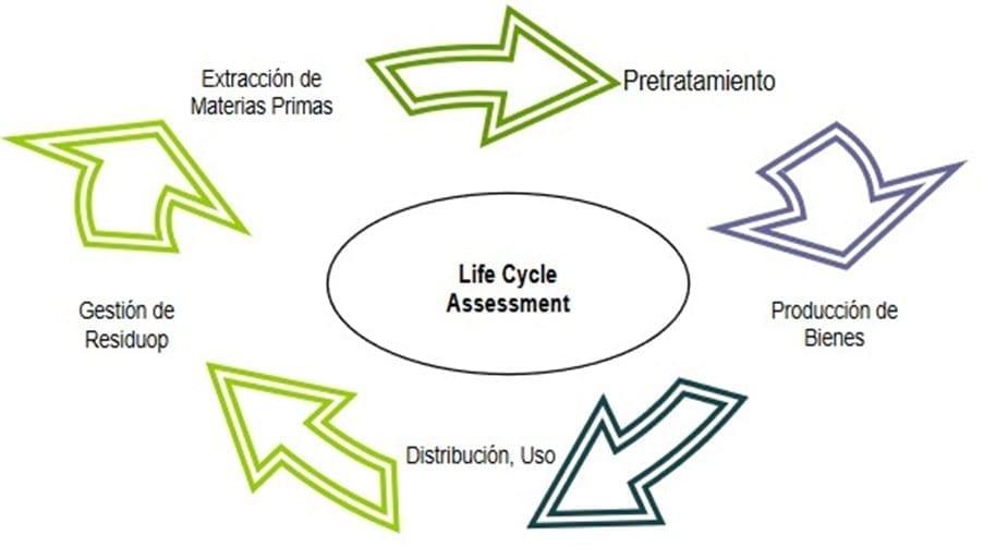 Análisis de ciclo de vida de Producto
