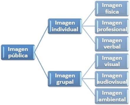 Creación de la Imagen Pública
