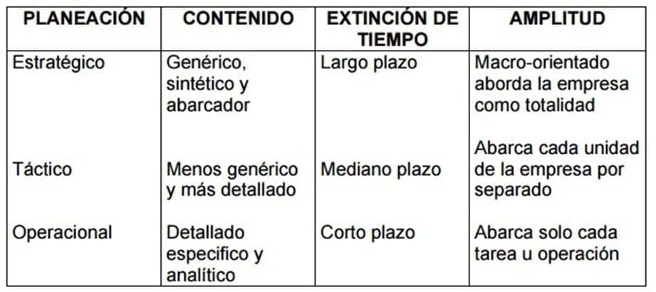 Cuadro comparativo tipos de planeación