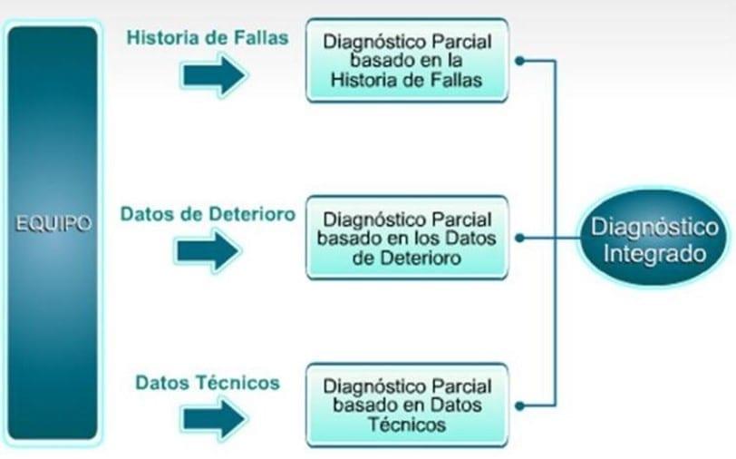 Desarrollo de la Ingeniería de Confiabilidad (PEMEX, s.f.)