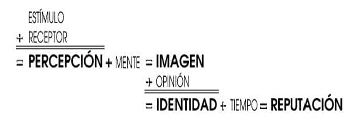 Ecuación de la Imagen