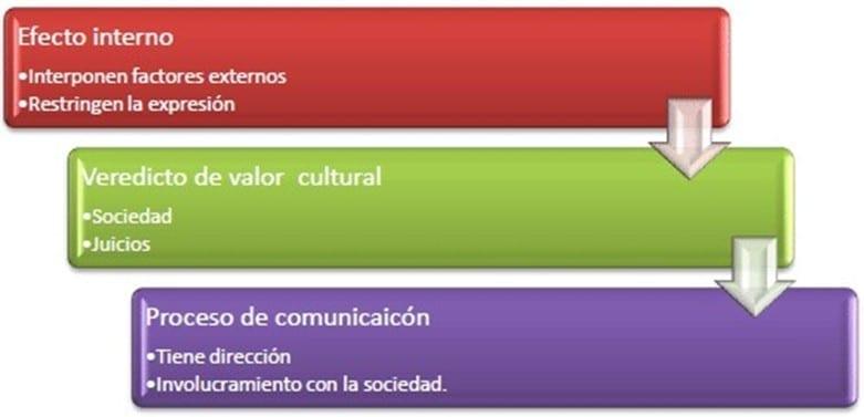 Tres elementos de la Imagen Pública