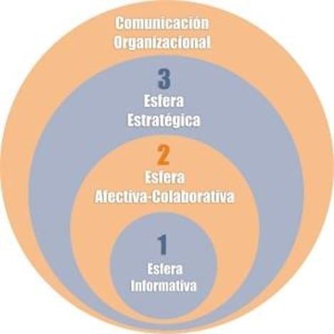 Esferas de la comunicación organizacional