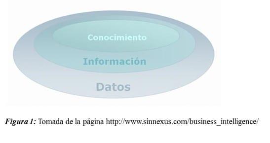 Inteligencia de Negocios (Conocimiento, Información, Datos)