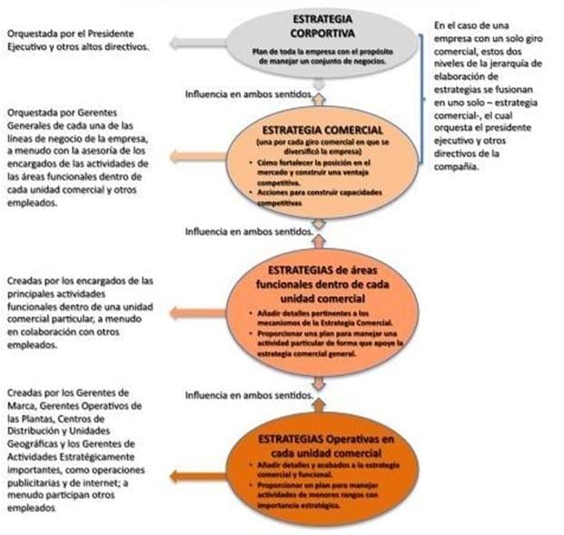 Jerarquía de la elaboración de la estrategia de una compañía (Thompson, Strickland, & Gamble, s.f.)