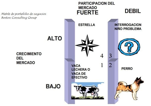 Matriz de Boston Consulting Group (UNAM, 2014)
